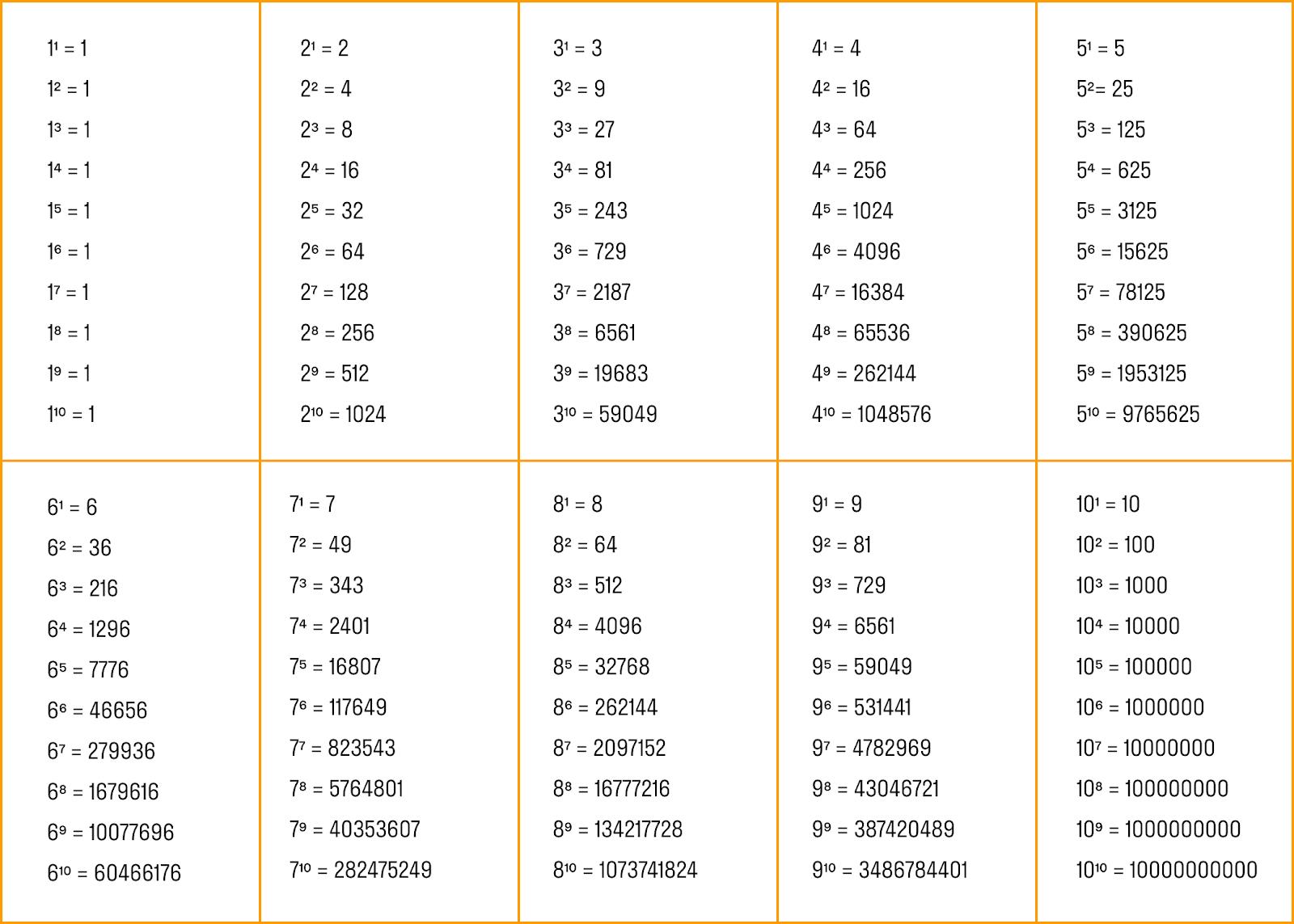 таблица чисел в степени от 1 до 10