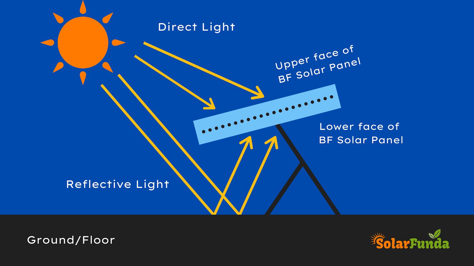 Working of Bifacial Solar Panels