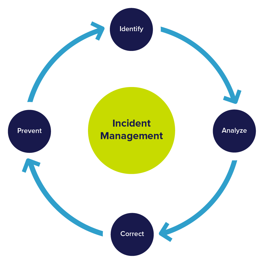 Food Safety Incident Management Diagram