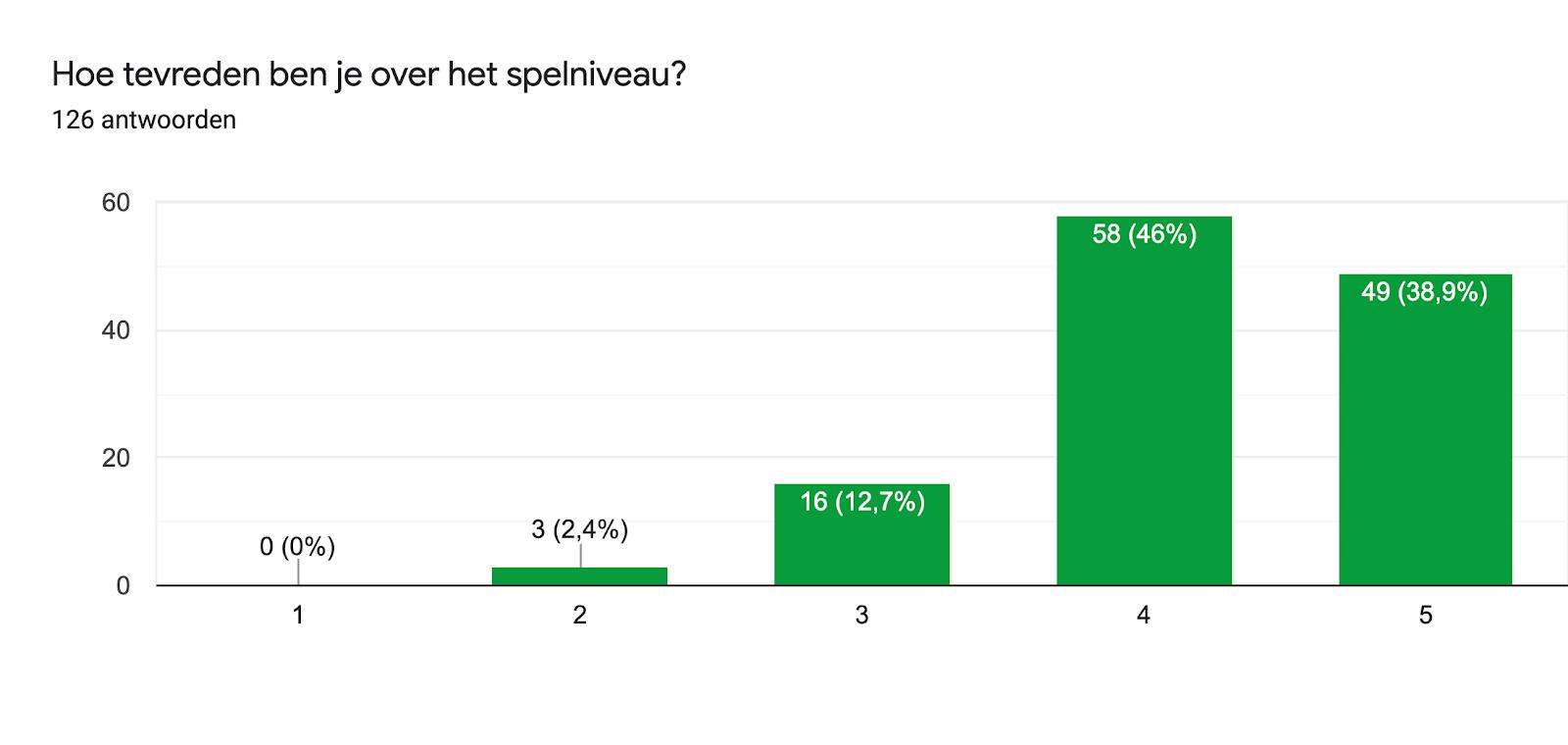 Diagram met antwoorden op het Formulier. Titel van de vraag: Hoe tevreden ben je over het spelniveau?. Aantal antwoorden: 126 antwoorden.