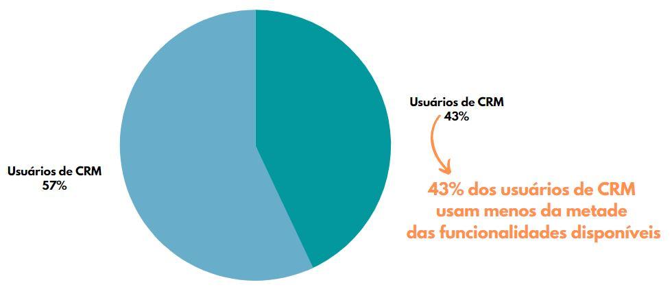 Gráfico sobre CRM