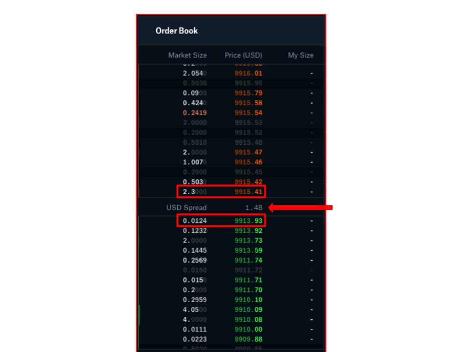 Liquidity: Why It's Important