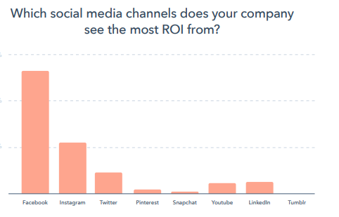 reporte-global-marketing-2020-hubspot-ROI-redes-sociales