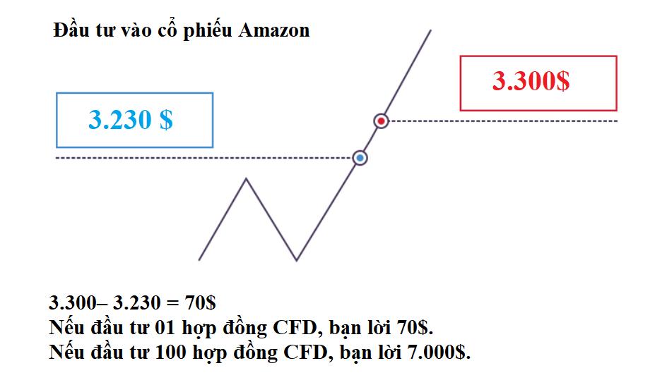 Minh họa về giá trong trường hợp giá lên của cổ phiếu Amazon