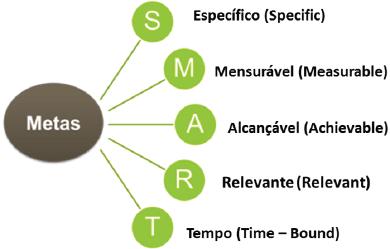 O que é SMART?