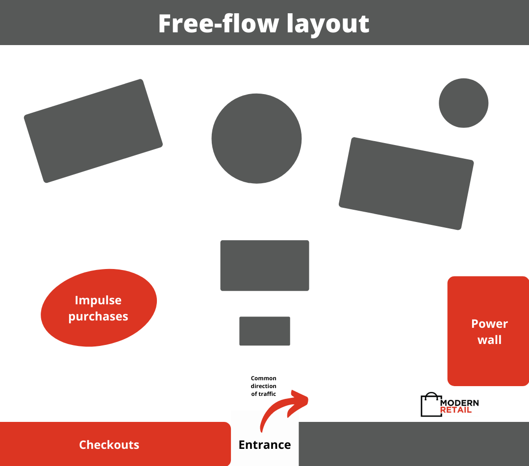 Free-flow store layout