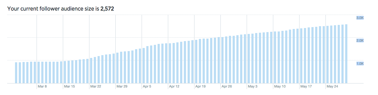 07 Meerkat - Followers Chart.png