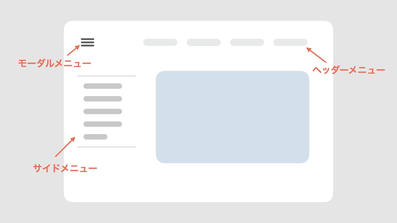 Shopifyのメインメニューはテーマによってタイプが異なり、主に「ヘッダーメニュー」「サイドメニュー」「モーダルメニュー」の3種類のメインメニューがあります。