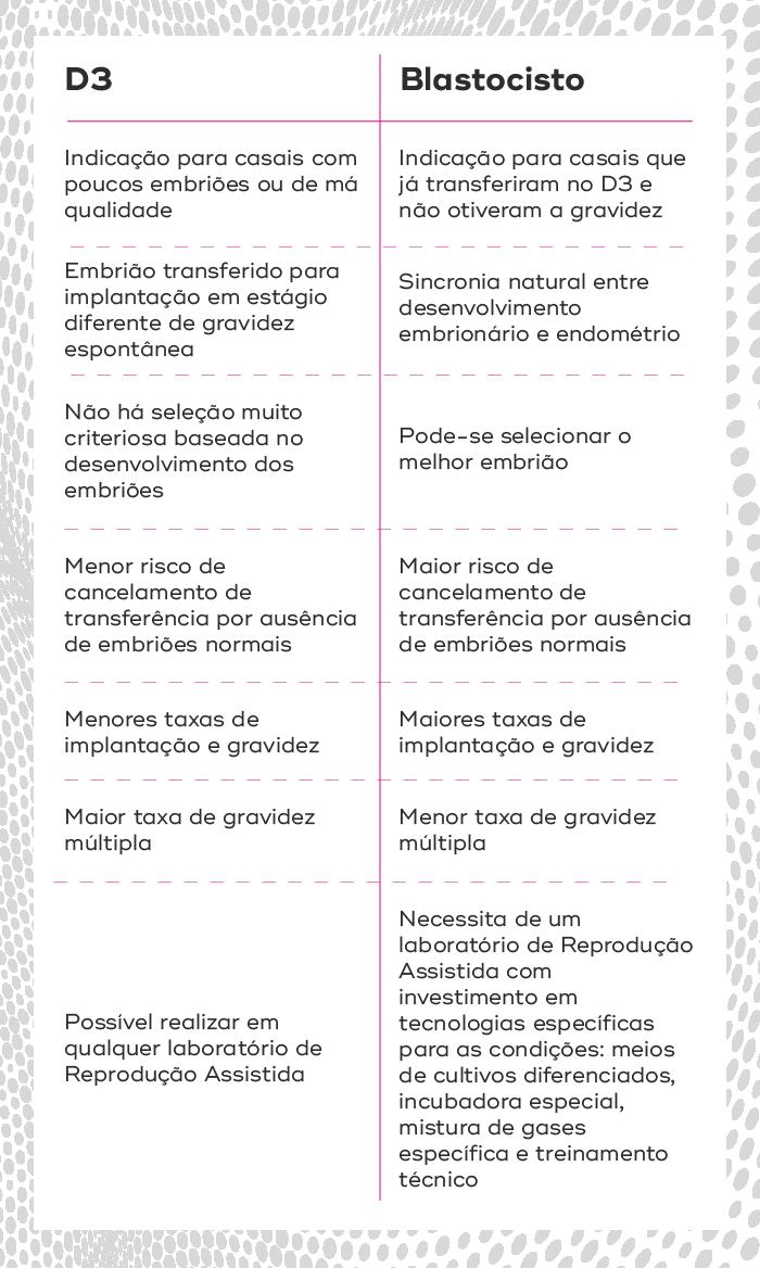 diferenças em transferir no D3 ou em blastocisto