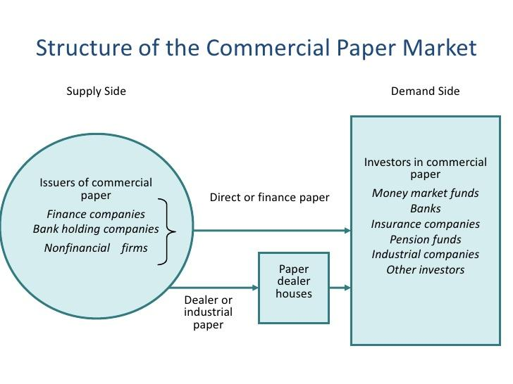 Image result for commercial papers in money market