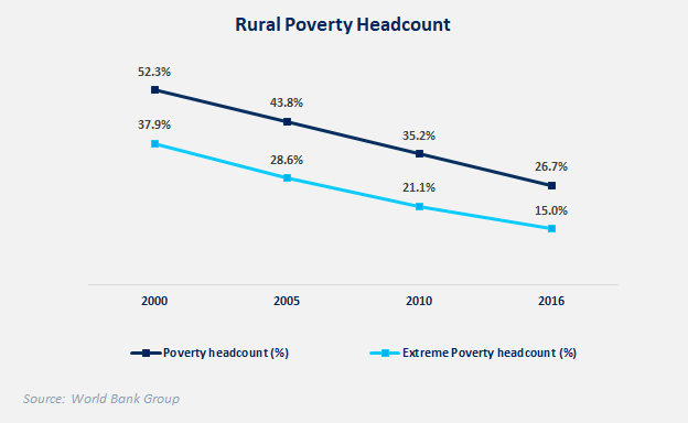 Figure 2: Rural & Urban Poverty headcount rates from 2000-2016 [2]