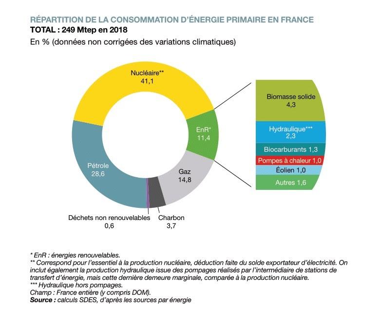 Illustration de la repartition de la consommation d'energie primaire en France