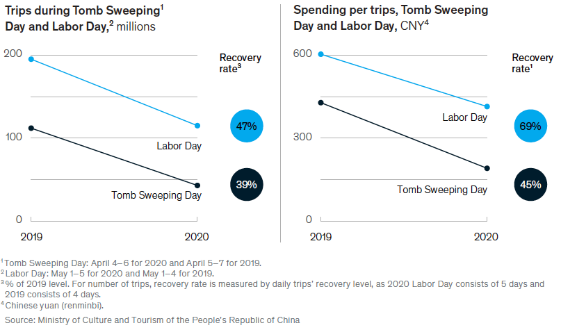 Learn from the data of China's travel restart after COVID-19