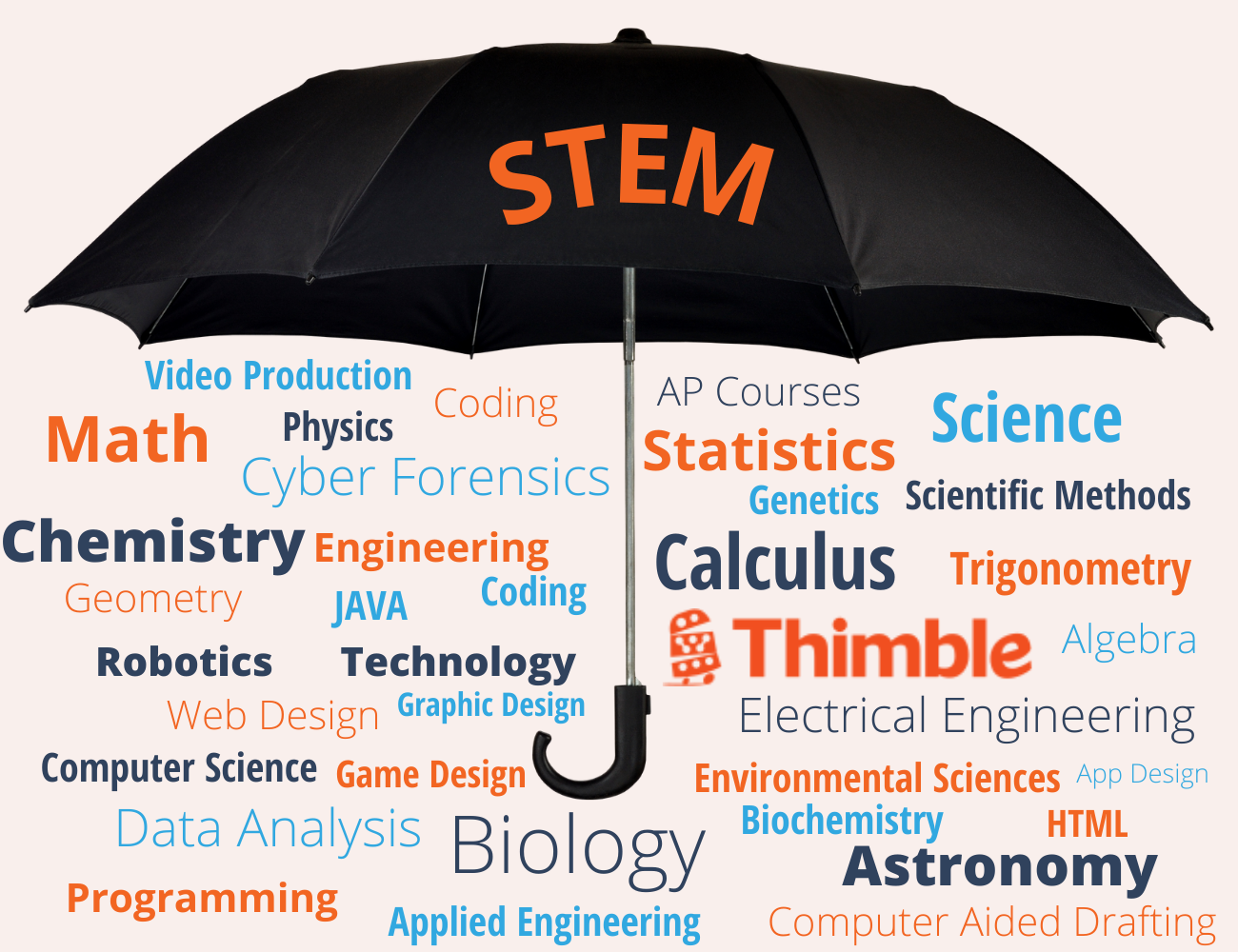 A large umbrella with the word STEM written on it. Underneath of the umbrella is a list of STEM courses including: video production, coding, physics, math, cyber forensics, chemistry, engineering, JAVA, Geometry, Coding, Robotics, Technology, Graphic Design, Web Design, Computer Science, Game Design, Data Analysis, Biology, Applied Engineering, Programming, AP Courses, Statistics, Science, Genetics, Scientific Methods, Trigonometry, Calculus, Thimble, Electrical Engineering, Algebra, App Design, Environmental Sciences, HTML, Biochemistry, Astronomy, and Computer Aided Drafting
