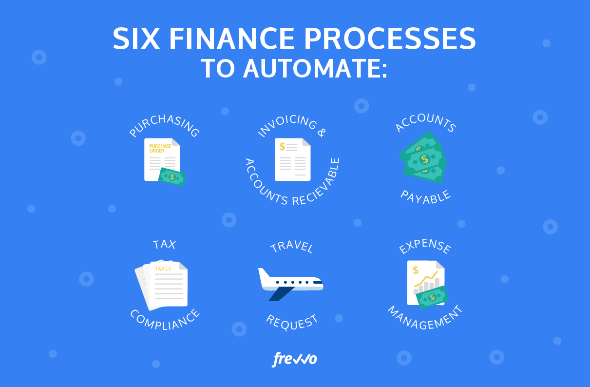 Six finance processes that can be easily automated for most businesses: Purchasing, Invoicing and accounts receivable, accounts payable, tax compliance, tavel requests, and expense management.
