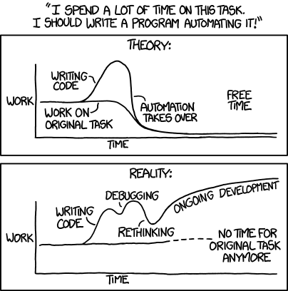 Two comic illustrations, where one highlights the theory around automating a task and the other showcases the reality.