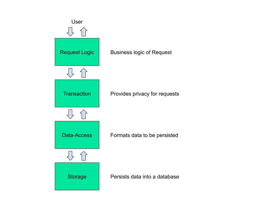 Request network REQ - Couches du protocole