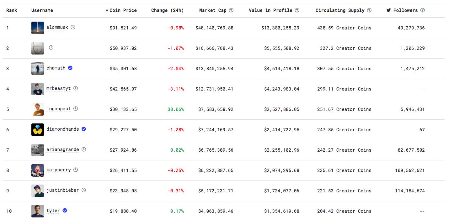 Топ-10 самых дорогих токенов на BitClout.