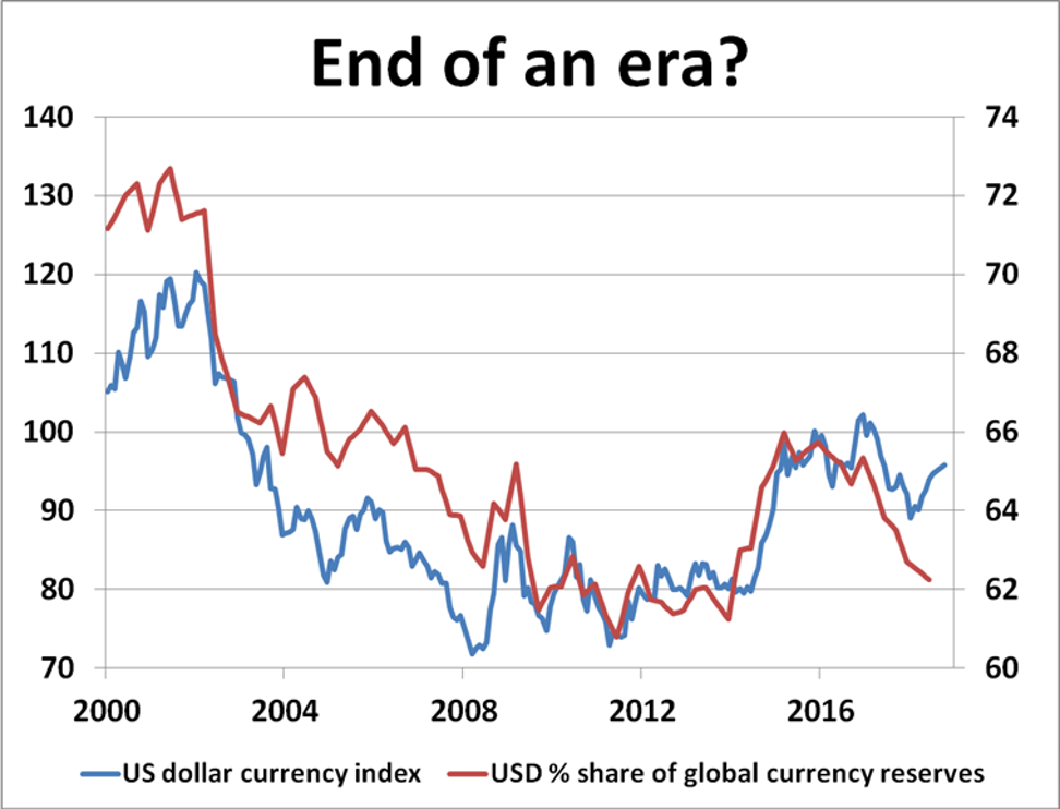 reservas de dólar