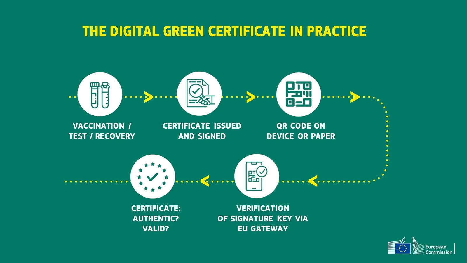 Schéma expliquant le fonctionnement du projet de certificat vert de la commission européenne