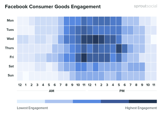 Sprout Social Facebook Consumer Goods Engagement Graphic