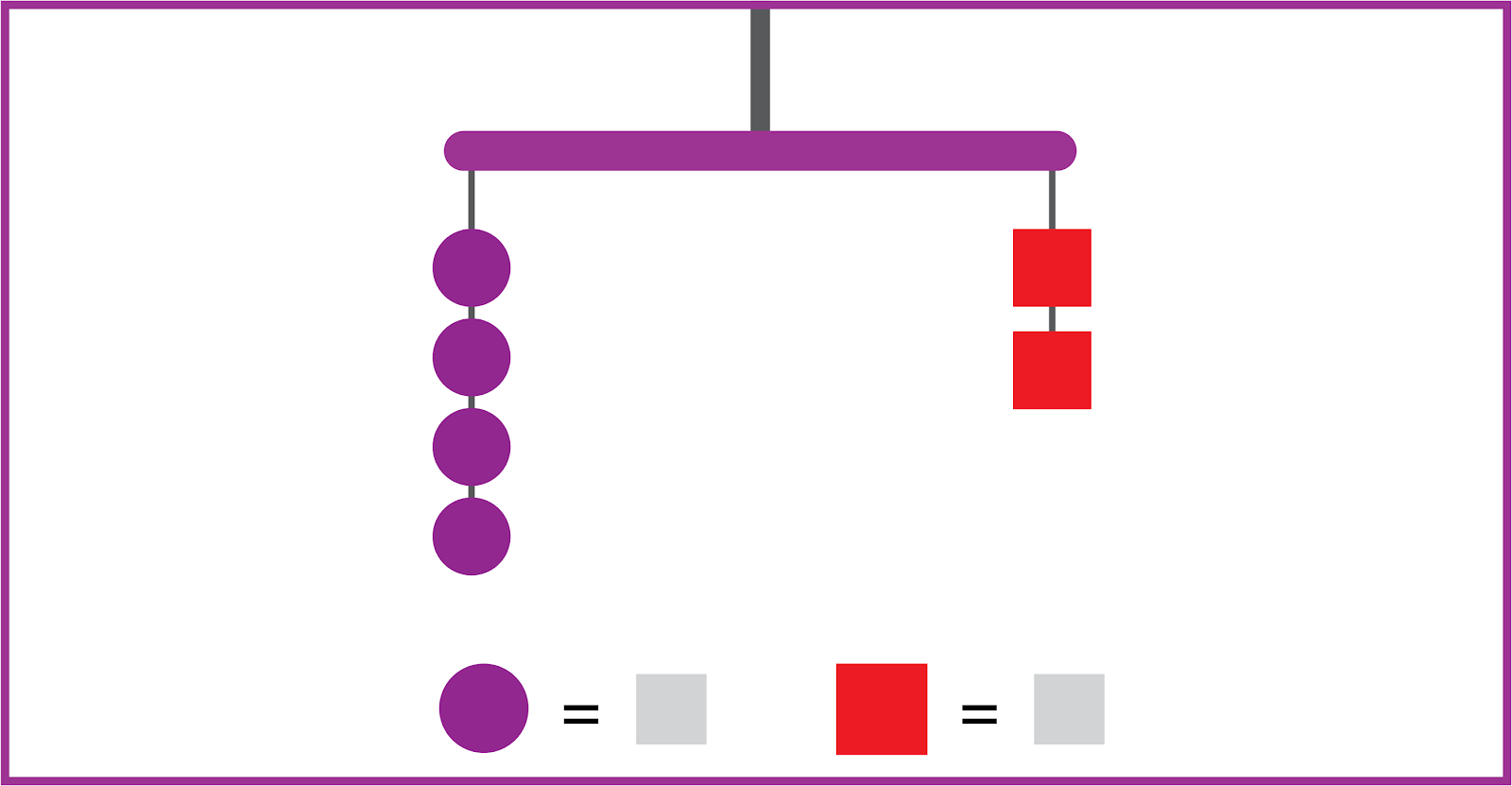 A balanced mobile has 2 strings. The left string has 4 purple circles. The right string has 2 red squares. The shape values are unknown.