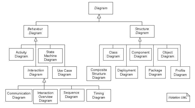 Requirements Analysis and Transformation Techniques