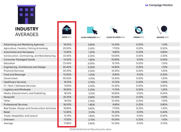 Statistiques Newsletter :Taux d'ouverture par industrie et par jour