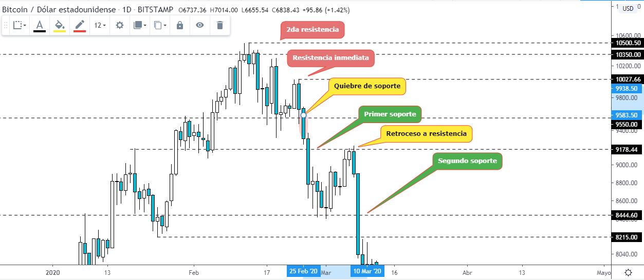 Ejemplo de estrategia de trading con soportes y resistencias. Gráfico BTC USD. Fuente TradingView.