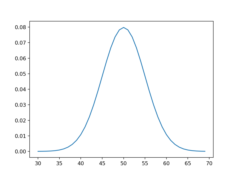 C:\Users\user\Downloads\Line-Plot-of-Events-vs-Probability-or-the-Probability-Density-Function-for-the-Normal-Distribution.png