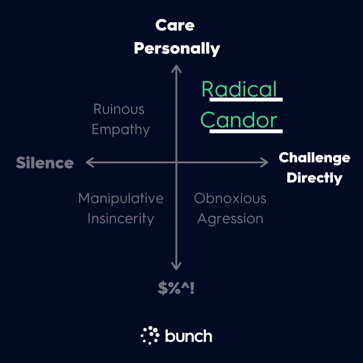 Appreciate your team - Kim Scott's Radical Candor framework