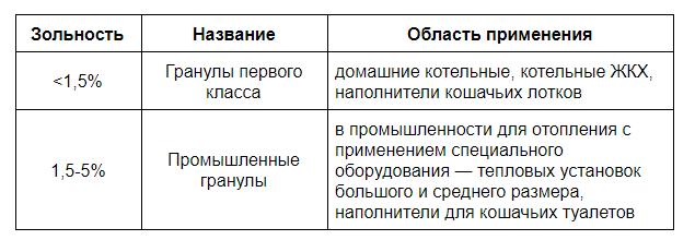 Производство пеллет с доходностью 200 000 рублей в месяц