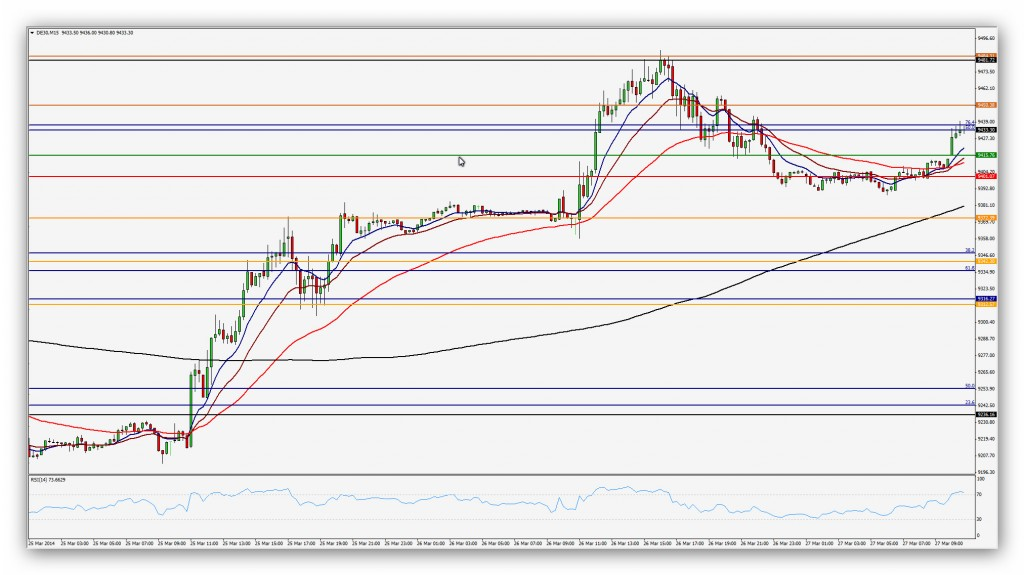 Compartirtrading Post Day Trading 2014 03 27 Dax 15'