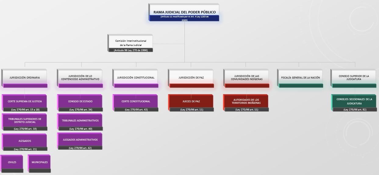 C:\Users\Pc W7\Desktop\organigrama Rama Judicial 2020 - ajustado.png