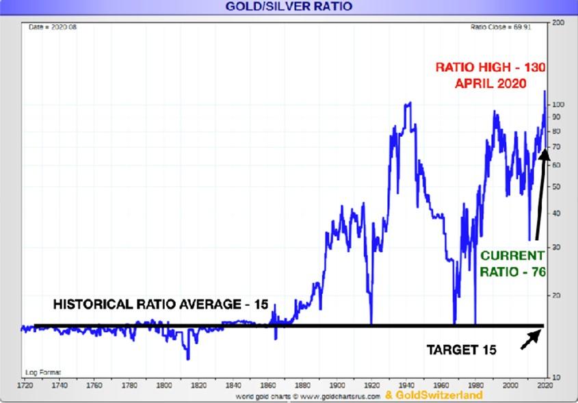 Graphique montrant le ratio or argent dans l'histoire