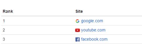 rank sites