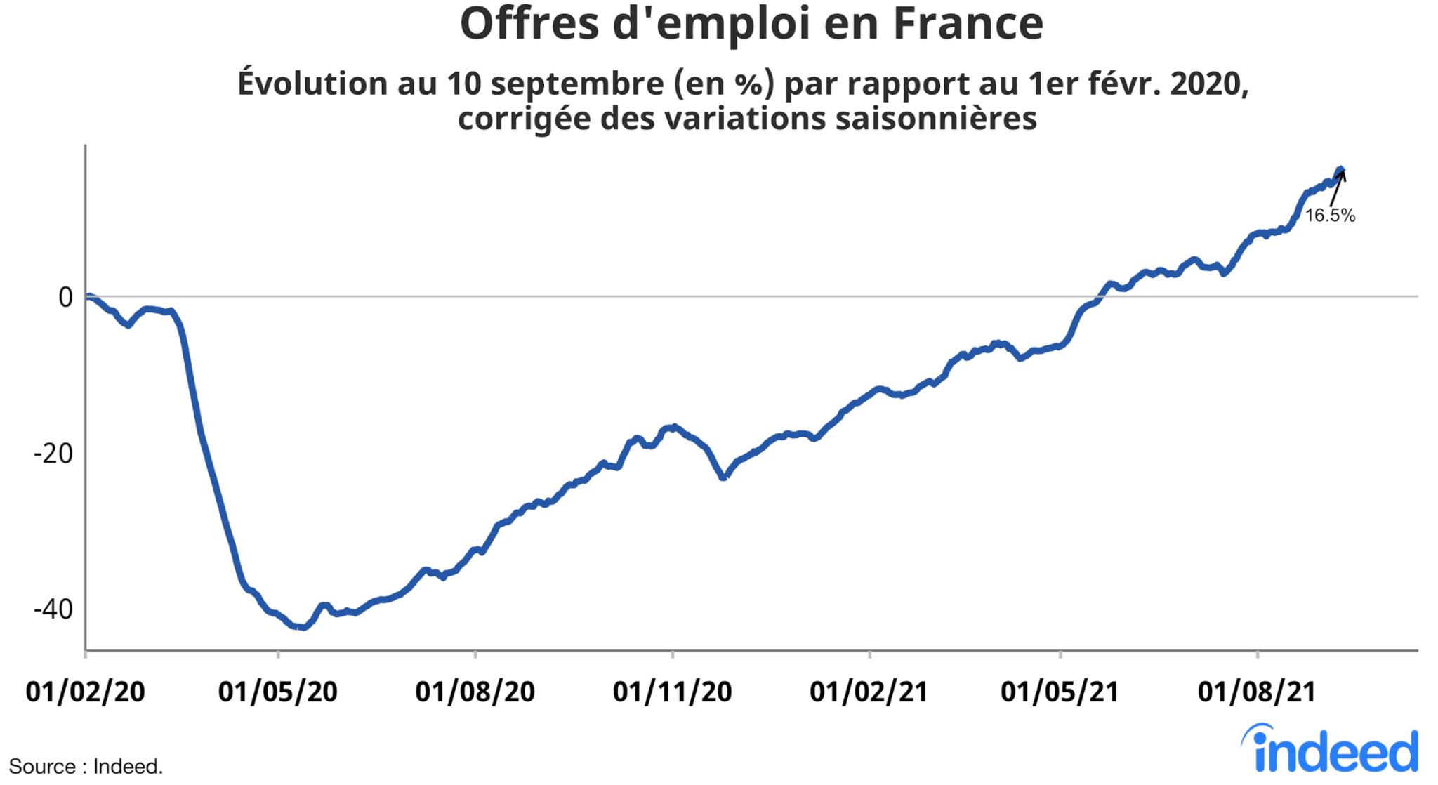 Le graphique en courbes illustre l'évolution en pourcentage des offres d'emploi en France au 10 septembre 2021