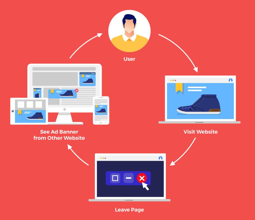 Chiến lược tiếp thị cho các doanh nghiệp nhỏ - Nhắm mục tiêu lại là một chiến lược tiếp thị hiệu quả về chi phí để đưa người dùng trở lại trang web của bạn.