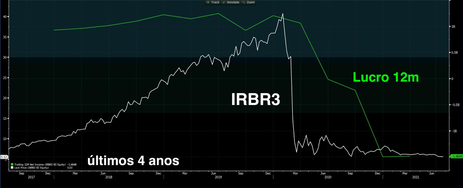 Desempenho de IRBR3 e lucro (acum 12m).