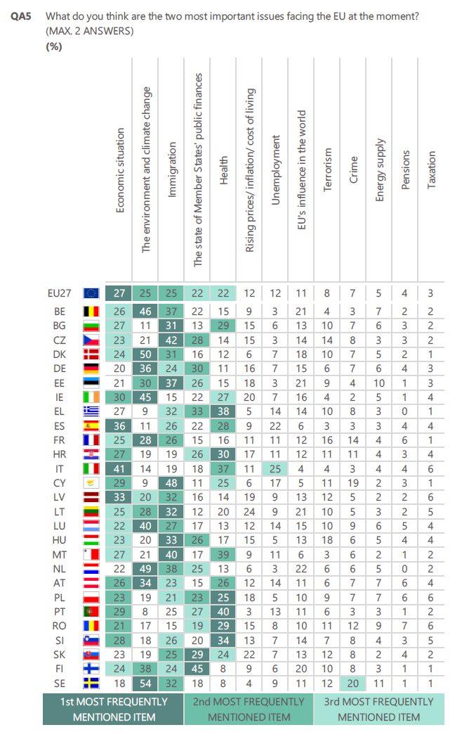 Co jest największym problemem UE?