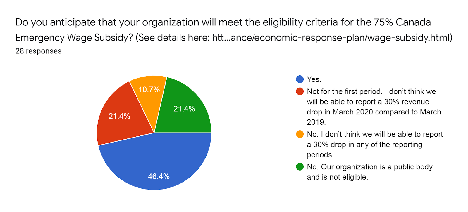 Forms response chart. Question title: Do you anticipate that your organization will meet the eligibility criteria for the 75% Canada Emergency Wage Subsidy? (See details here: https://www.canada.ca/en/department-finance/economic-response-plan/wage-subsidy.html). Number of responses: 28 responses.
