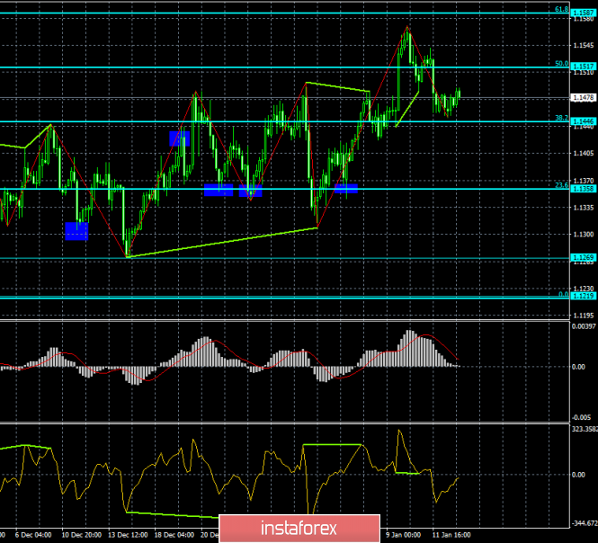 Analysis of the divergence of EUR / USD for January 15. Monday's calm trades did not change anything
