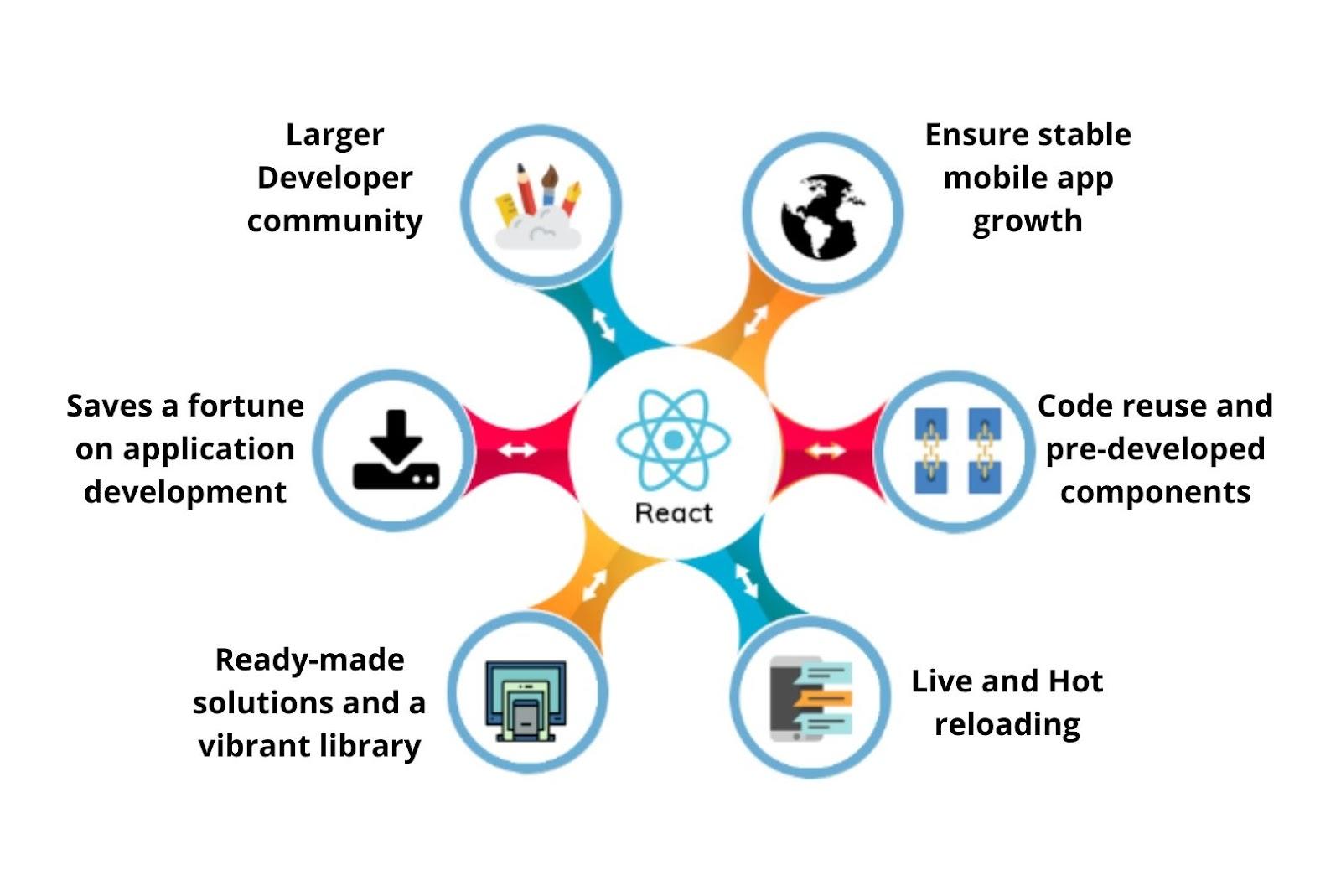 Advantages of react native app development
