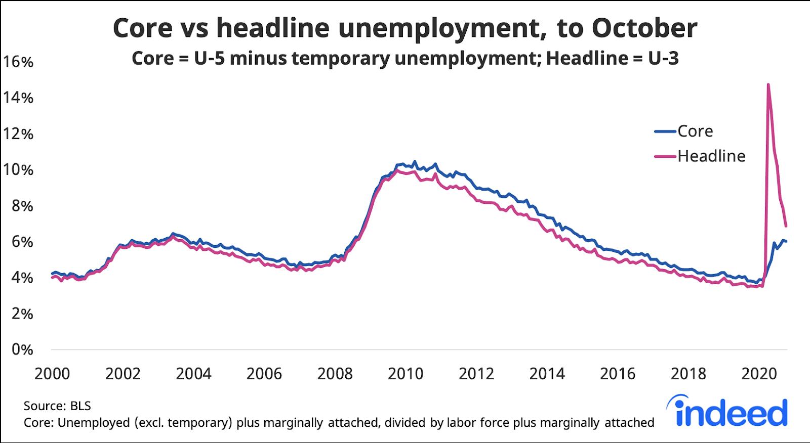 line graph showing core vs headline unemployment, to October 2020