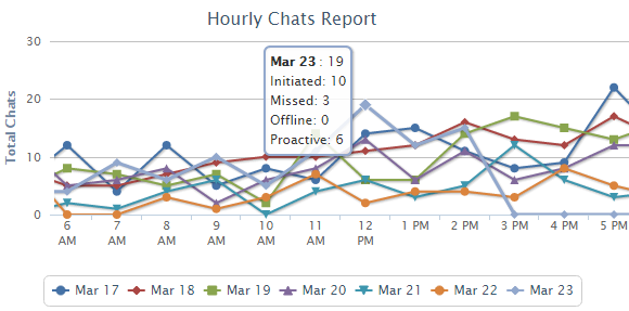 Hourly Chat Report