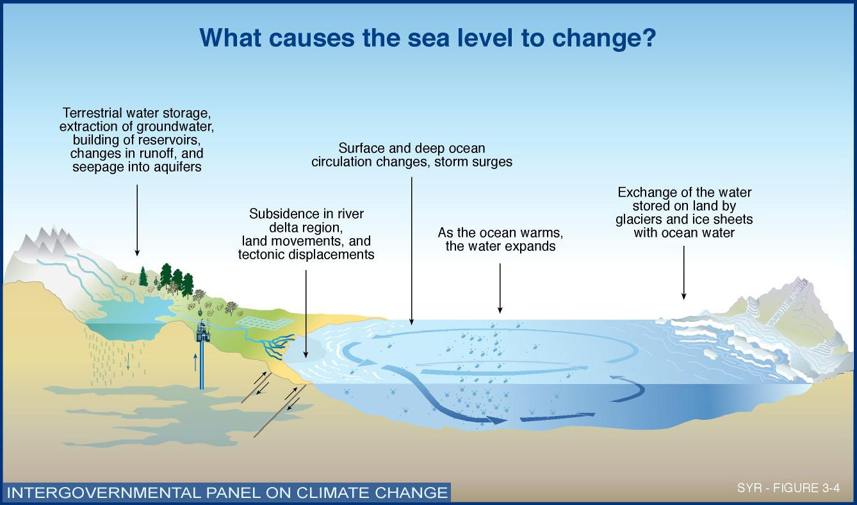 Coastal Beach House Plans Melting Of Polar Ice Caps Moglobalclimate