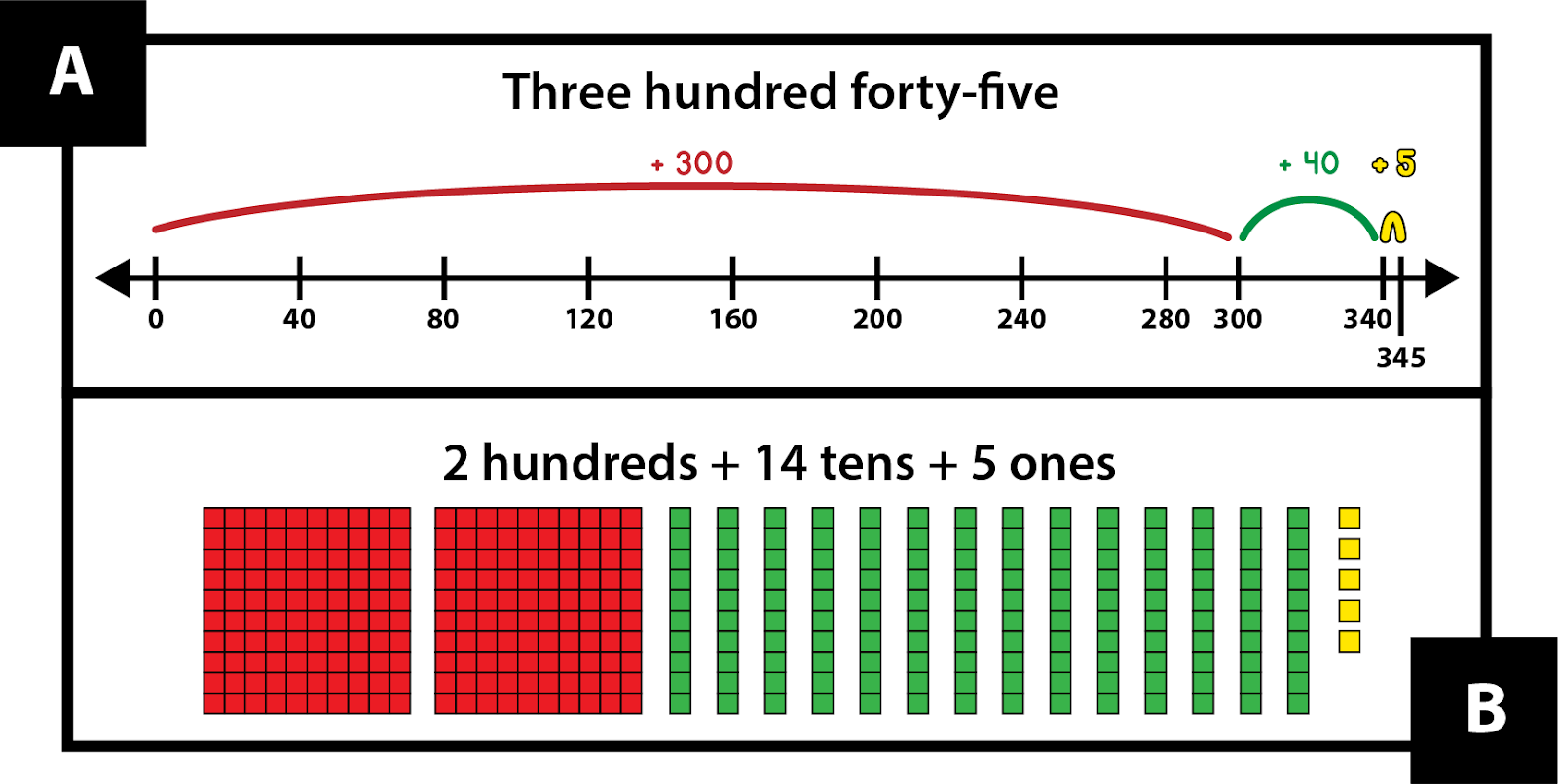 A: Three hundred forty-five. Starting at 0 on a number line, this is shown as a red jump +300, then a green jump +40, and a yellow jump +5. B: 2 hundreds + 14 tens + 5 ones. This is shown with number pieces: 2 red mats, 14 green strips, and 5 units.