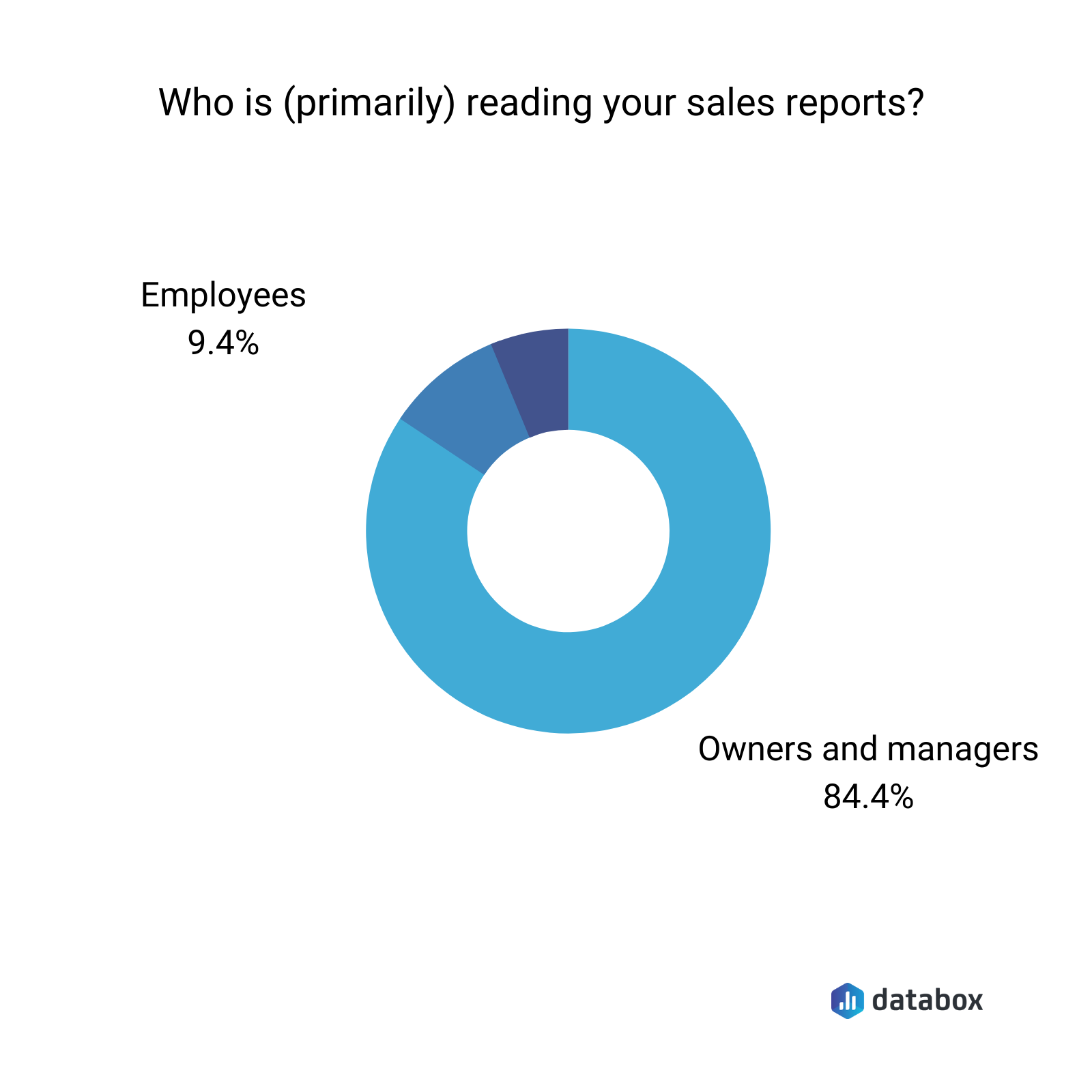 who is primarily reading your sales reports