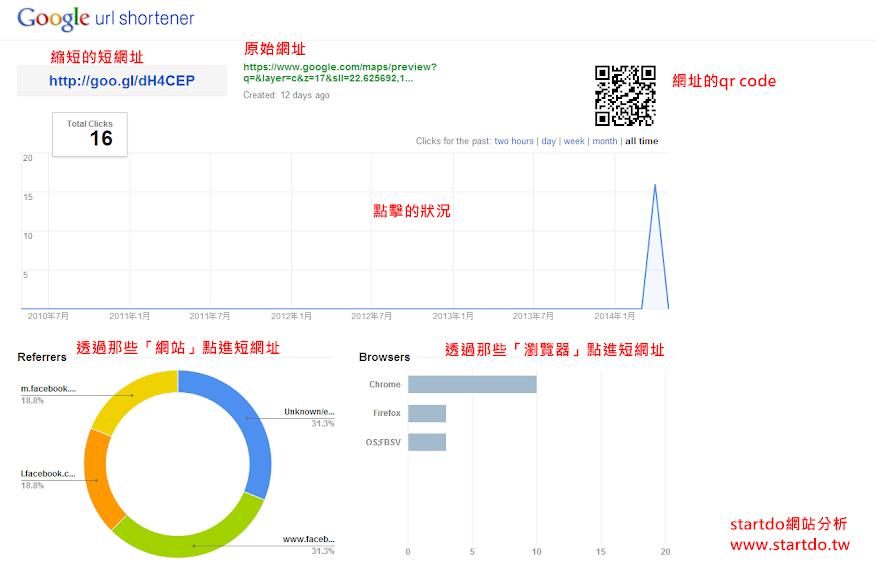 Google短網址(goo.gl)也能追蹤點擊成效-startdo網站分析