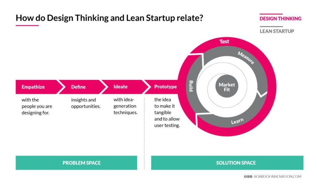 how do design thinking and lean startup relate?